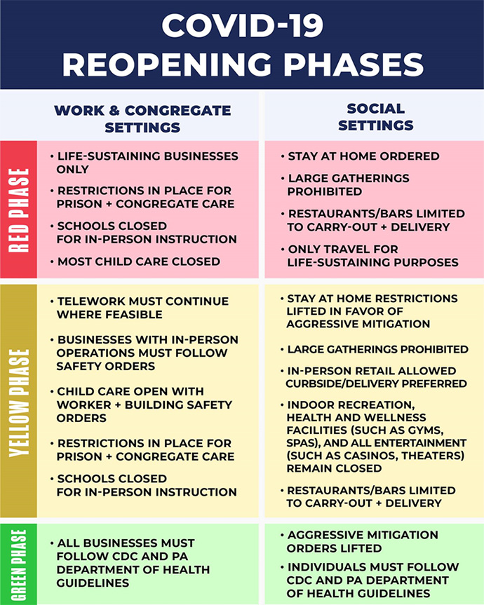 Principles and Phases for Reopening Pennsylvania